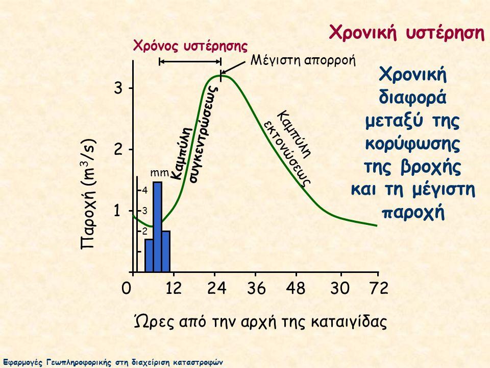 0 12 24 36 48 30 72 Ώρες από την αρχή της καταιγίδας 3 2 1 Παροχή (m 3 /s) Χρόνος υστέρησης mm 4 3 2 Μέγιστη απορροή Χρονική υστέρηση Χρονική διαφορά μεταξύ της κορύφωσης της βροχής και τη μέγιστη παροχή Καμπύλη συγκεντρώσεως Καμπύλη εκτονώσεως Εφαρμογές Γεωπληροφορικής στη διαχείριση καταστροφών