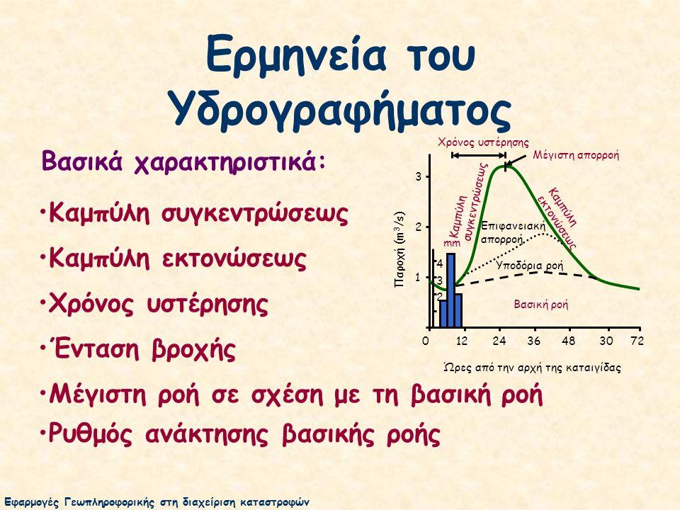 Ερμηνεία του Υδρογραφήματος Ένταση βροχής Καμπύλη συγκεντρώσεως Καμπύλη εκτονώσεως Χρόνος υστέρησης Μέγιστη ροή σε σχέση με τη βασική ροή Ρυθμός ανάκτησης βασικής ροής Βασικά χαρακτηριστικά: Χρόνος υστέρησης 0 12 24 36 48 30 72 Ώρες από την αρχή της καταιγίδας 3 2 1 Παροχή (m 3 /s) Βασική ροή Υποδόρια ροή Επιφανειακή απορροή Καμπύλη συγκεντρώσεως Καμπύλη εκτονώσεως mm 4 3 2 Μέγιστη απορροή Εφαρμογές Γεωπληροφορικής στη διαχείριση καταστροφών