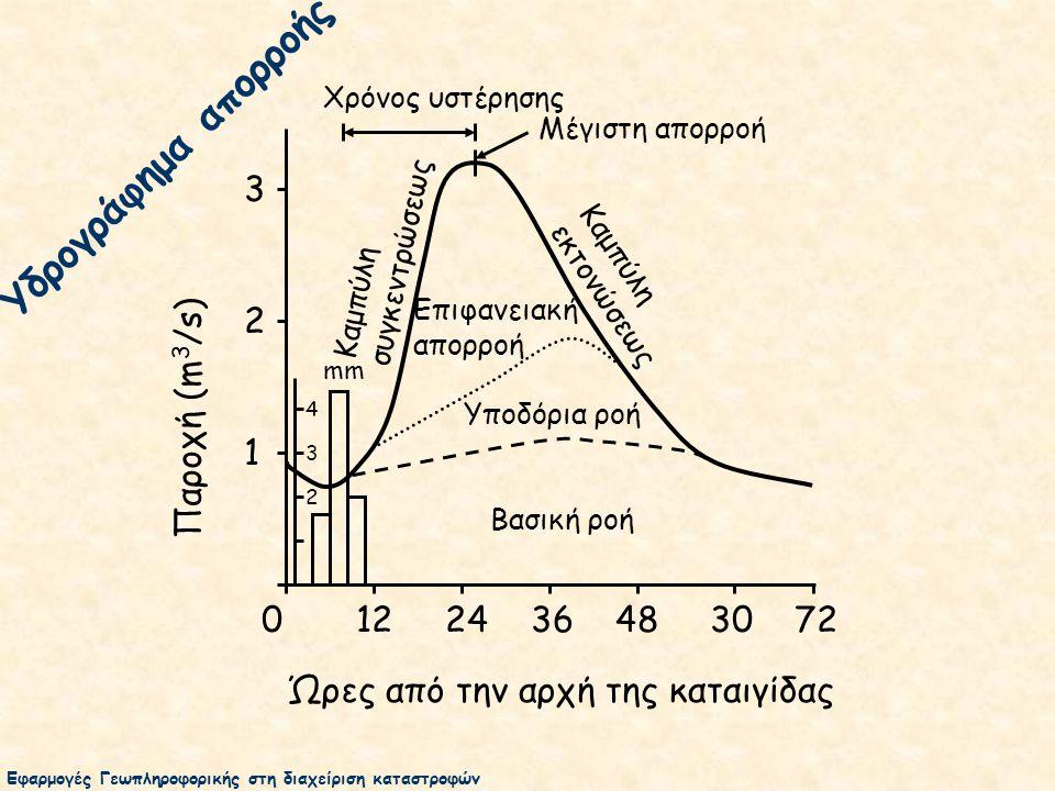 0 12 24 36 48 30 72 Ώρες από την αρχή της καταιγίδας 3 2 1 Παροχή (m 3 /s) Βασική ροή Υποδόρια ροή Επιφανειακή απορροή Καμπύλη συγκεντρώσεως Καμπύλη εκτονώσεως Χρόνος υστέρησης mm 4 3 2 Μέγιστη απορροή Υδρογράφημα απορροής Εφαρμογές Γεωπληροφορικής στη διαχείριση καταστροφών