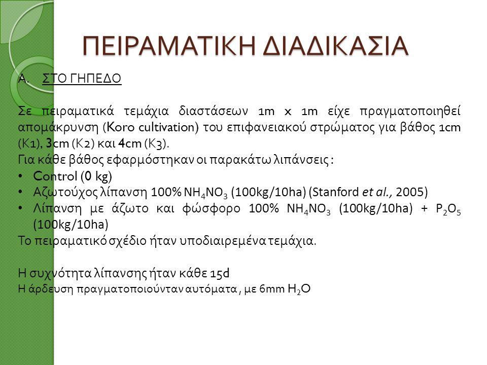 ΠΕΙΡΑΜΑΤΙΚΗ ΔΙΑΔΙΚΑΣΙΑ A.ΣΤΟ ΓΗΠΕΔΟ Σε πειραματικά τεμάχια διαστάσεων 1m x 1m είχε πραγματοποιηθεί απομάκρυνση (Koro cultivation) του επιφανειακού στρώματος για βάθος 1cm ( Κ 1), 3cm ( Κ 2) και 4cm ( Κ 3).