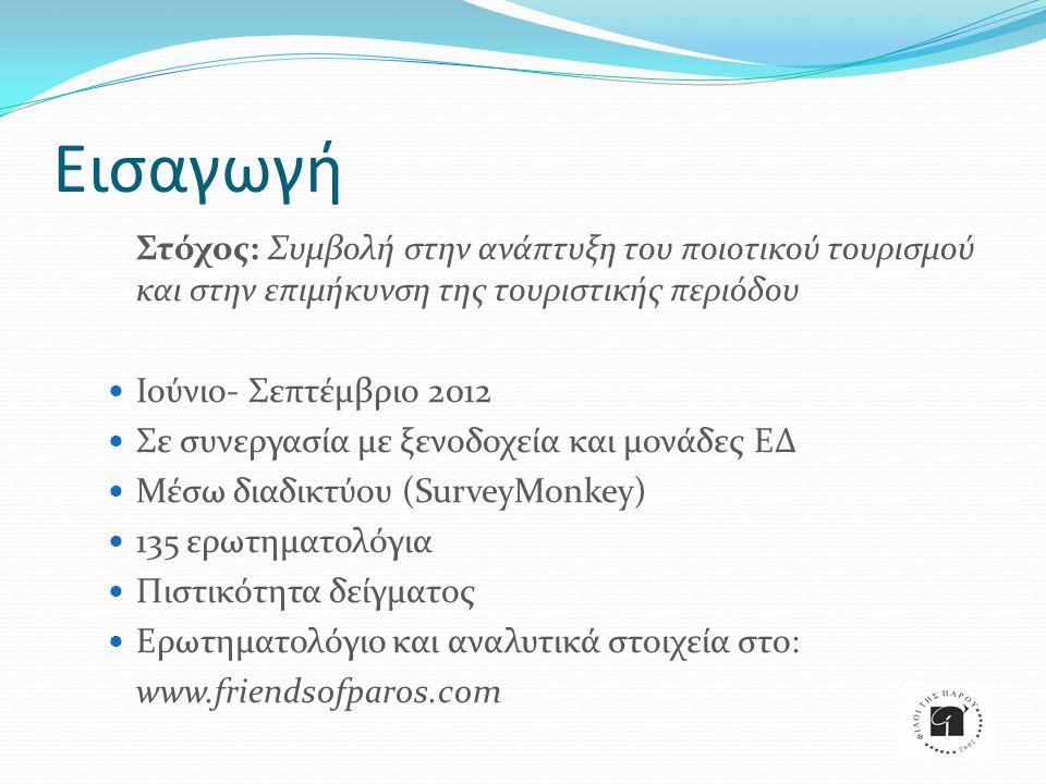 Εισαγωγή Στόχος: Συμβολή στην ανάπτυξη του ποιοτικού τουρισμού και στην επιμήκυνση της τουριστικής περιόδου Ιούνιο- Σεπτέμβριο 2012 Σε συνεργασία με ξενοδοχεία και μονάδες ΕΔ Μέσω διαδικτύου (SurveyMonkey) 135 ερωτηματολόγια Πιστικότητα δείγματος Ερωτηματολόγιο και αναλυτικά στοιχεία στο: www.friendsofparos.com