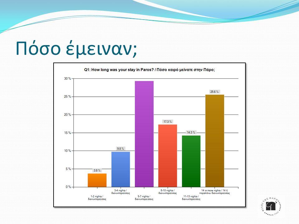 Άλλα στοιχεία Πού αλλού έμειναν; 36% σε άλλα νησιά του Αιγαίου 27% στην Αθήνα 44% μόνο στην Πάρο Πόσες φορές έχουν έρθει στην Πάρο; 38% 1 η επίσκεψη 24% 2 η επίσκεψη 38% πάνω από 2 φορές