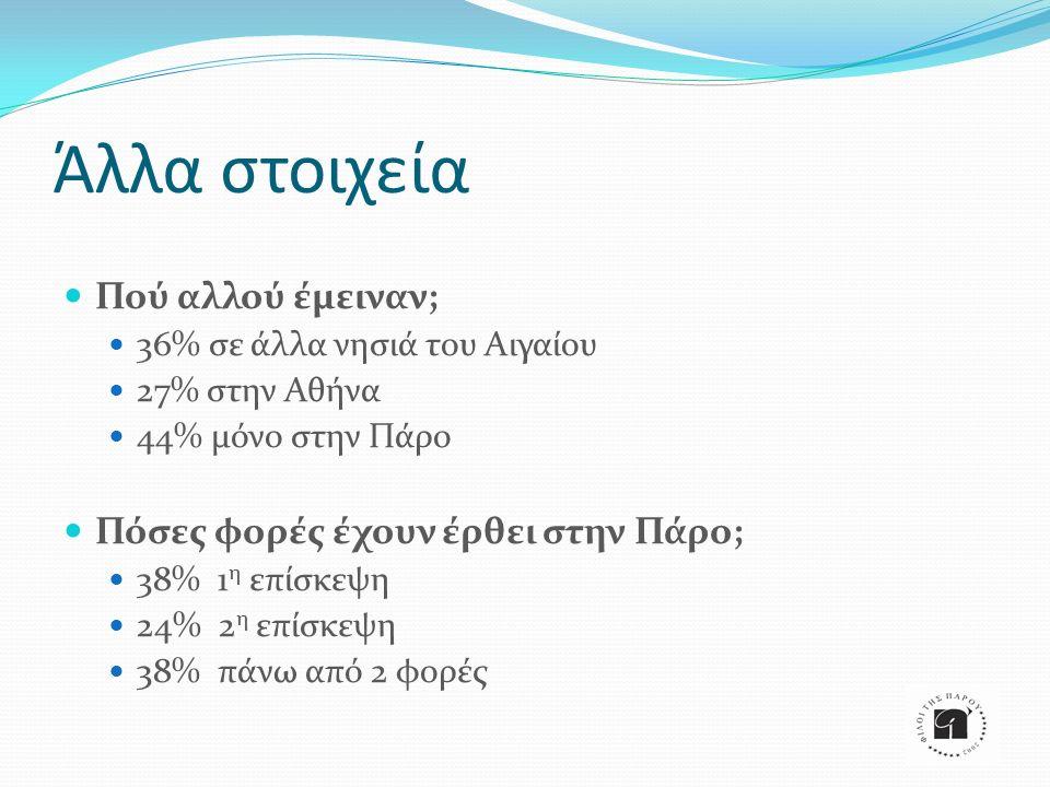 Άλλα στοιχεία Πού αλλού έμειναν; 36% σε άλλα νησιά του Αιγαίου 27% στην Αθήνα 44% μόνο στην Πάρο Πόσες φορές έχουν έρθει στην Πάρο; 38% 1 η επίσκεψη 2