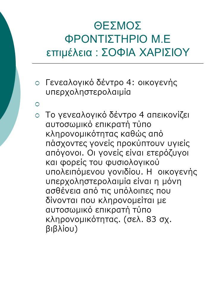 ΘΕΣΜΟΣ ΦΡΟΝΤΙΣΤΗΡΙΟ Μ.Ε επιμέλεια : ΣΟΦΙΑ ΧΑΡΙΣΙΟΥ  Γενεαλογικό δέντρο 4: οικογενής υπερχοληστερολαιμία   Το γενεαλογικό δέντρο 4 απεικονίζει αυτοσωμικό επικρατή τύπο κληρονομικότητας καθώς από πάσχοντες γονείς προκύπτουν υγιείς απόγονοι.