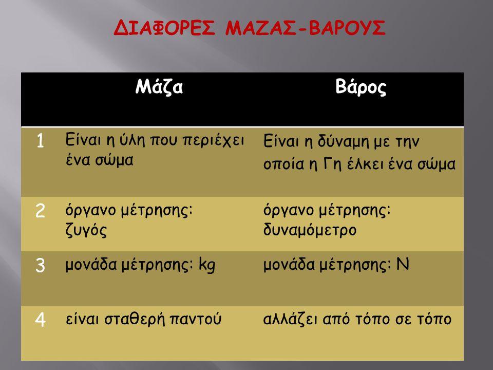 ΔΙΑΦΟΡΕΣ ΜΑΖΑΣ-ΒΑΡΟΥΣ ΜάζαΒάρος 1 Είναι η ύλη που περιέχει ένα σώμα Είναι η δύναμη με την οποία η Γη έλκει ένα σώμα 2 όργανο μέτρησης: ζυγός όργανο μέ