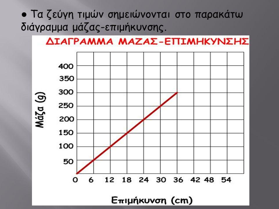 ● Τα ζεύγη τιμών σημειώνονται στο παρακάτω διάγραμμα μάζας-επιμήκυνσης.