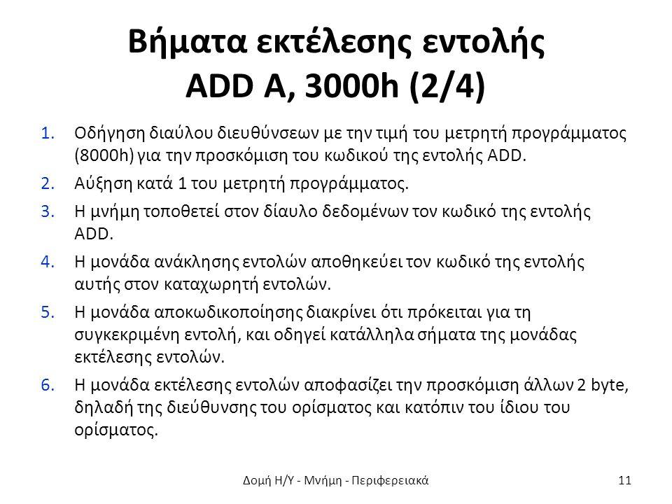 Βήματα εκτέλεσης εντολής ADD A, 3000h (2/4) 1.Οδήγηση διαύλου διευθύνσεων με την τιμή του μετρητή προγράμματος (8000h) για την προσκόμιση του κωδικού της εντολής ADD.