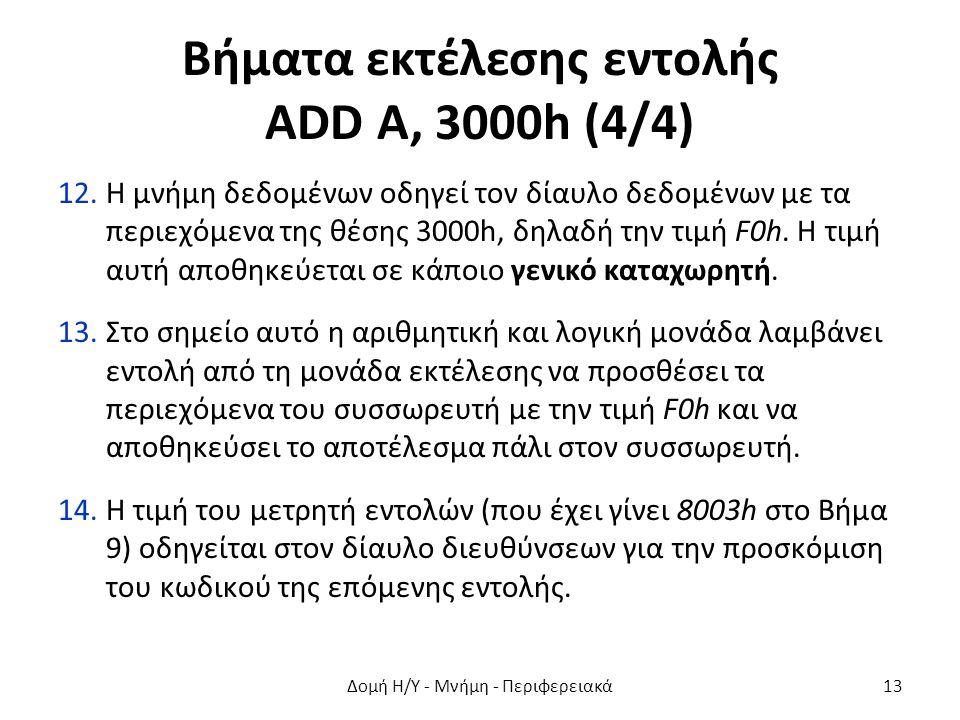Βήματα εκτέλεσης εντολής ADD A, 3000h (4/4) 12.Η μνήμη δεδομένων οδηγεί τον δίαυλο δεδομένων με τα περιεχόμενα της θέσης 3000h, δηλαδή την τιμή F0h. Η