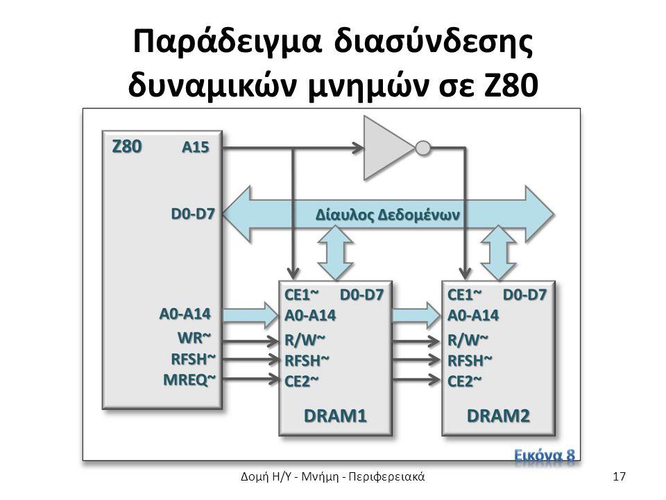 Παράδειγμα διασύνδεσης δυναμικών μνημών σε Ζ80 Δομή Η/Υ - Μνήμη - Περιφερειακά17