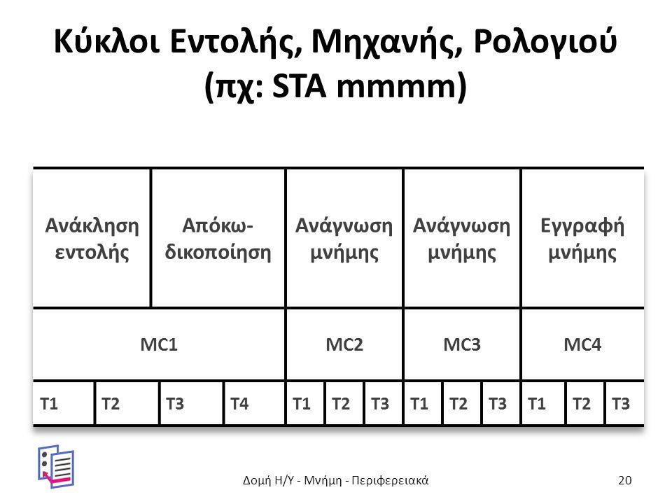 Κύκλοι Εντολής, Μηχανής, Ρολογιού (πχ: STA mmmm) Δομή Η/Υ - Μνήμη - Περιφερειακά20