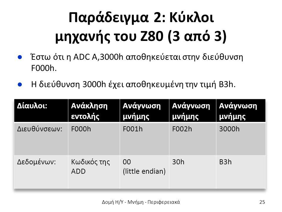Παράδειγμα 2: Κύκλοι μηχανής του Ζ80 (3 από 3) ●Έστω ότι η ADC A,3000h αποθηκεύεται στην διεύθυνση F000h. ●Η διεύθυνση 3000h έχει αποθηκευμένη την τιμ