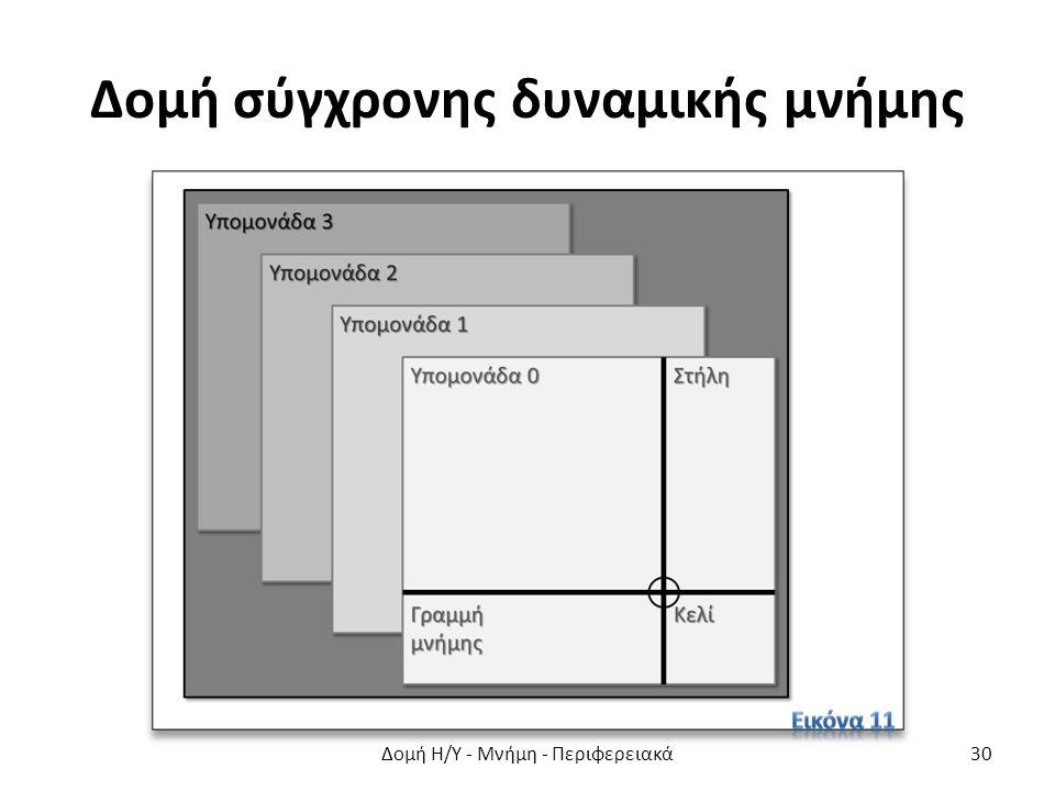 Δομή σύγχρονης δυναμικής μνήμης Δομή Η/Υ - Μνήμη - Περιφερειακά30