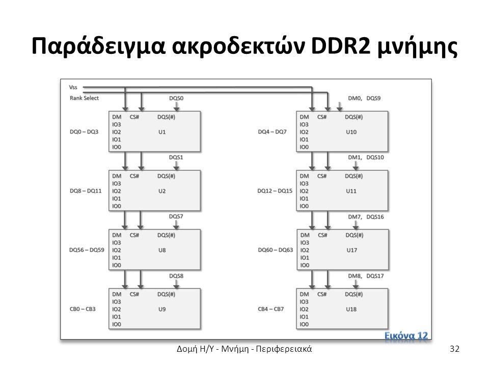 Παράδειγμα ακροδεκτών DDR2 μνήμης Δομή Η/Υ - Μνήμη - Περιφερειακά32