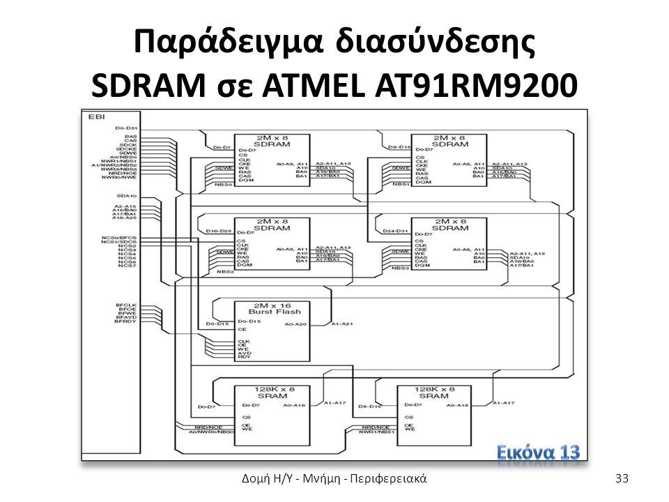 Παράδειγμα διασύνδεσης SDRAM σε ATMEL AT91RM9200 Δομή Η/Υ - Μνήμη - Περιφερειακά33