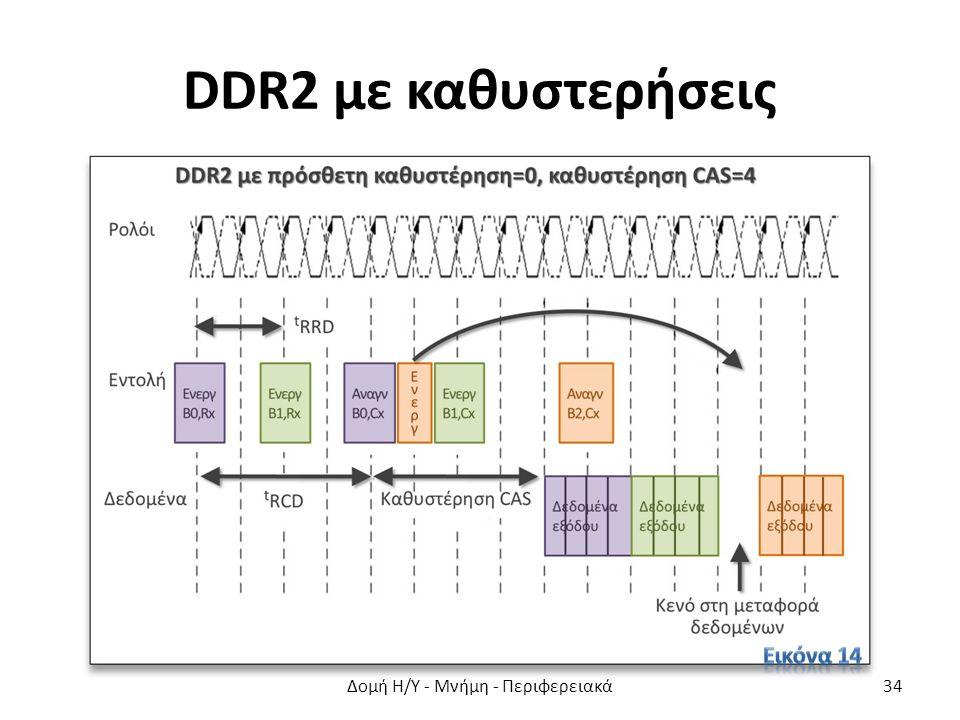 DDR2 με καθυστερήσεις Δομή Η/Υ - Μνήμη - Περιφερειακά34