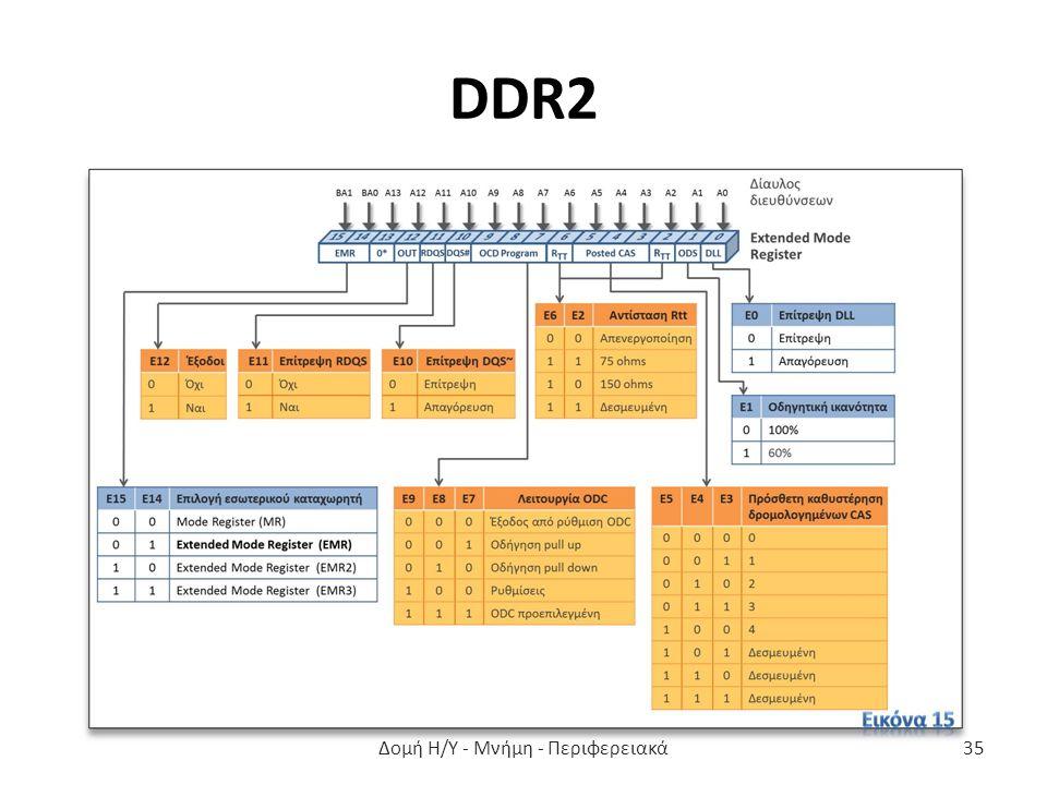 DDR2 Δομή Η/Υ - Μνήμη - Περιφερειακά35