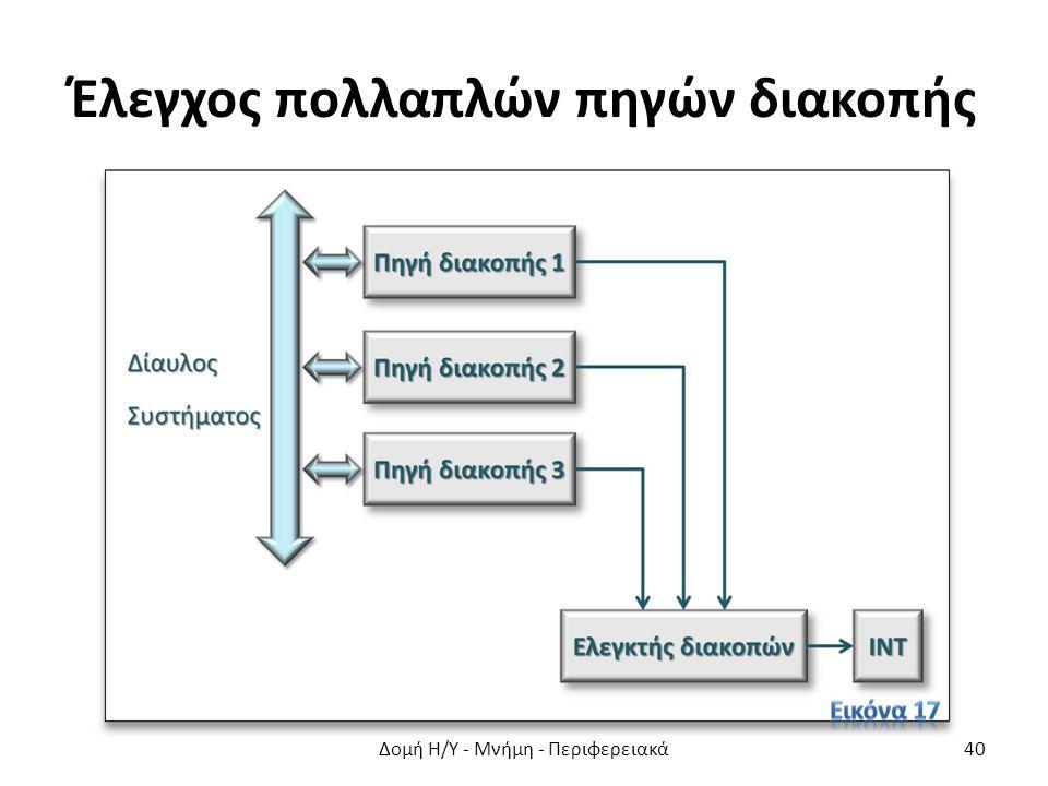 Έλεγχος πολλαπλών πηγών διακοπής Δομή Η/Υ - Μνήμη - Περιφερειακά40