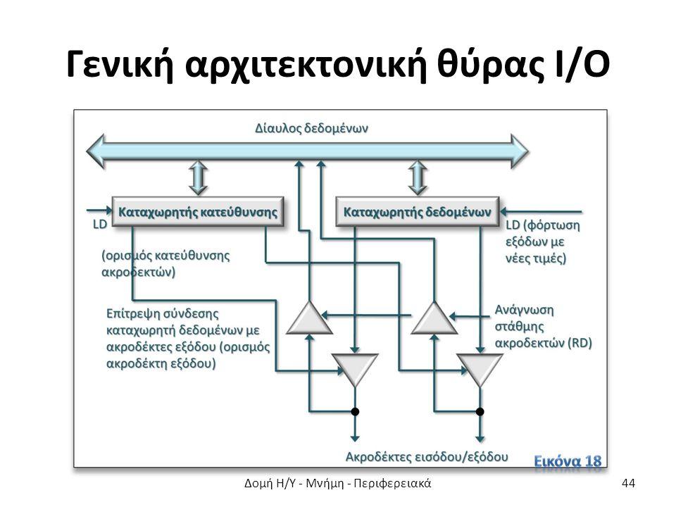 Γενική αρχιτεκτονική θύρας Ι/Ο Δομή Η/Υ - Μνήμη - Περιφερειακά44