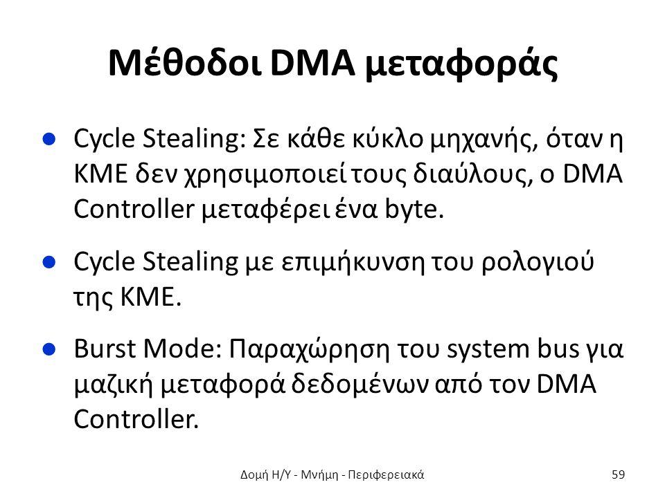 Μέθοδοι DMA μεταφοράς ●Cycle Stealing: Σε κάθε κύκλο μηχανής, όταν η ΚΜΕ δεν χρησιμοποιεί τους διαύλους, ο DMA Controller μεταφέρει ένα byte. ●Cycle S