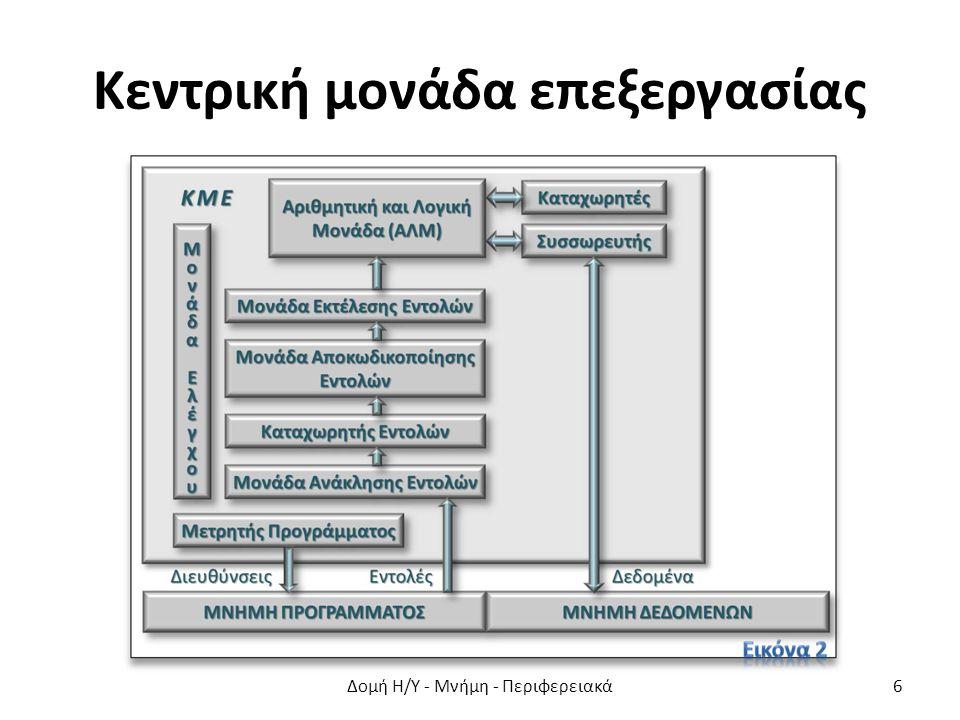 Κεντρική μονάδα επεξεργασίας Δομή Η/Υ - Μνήμη - Περιφερειακά6