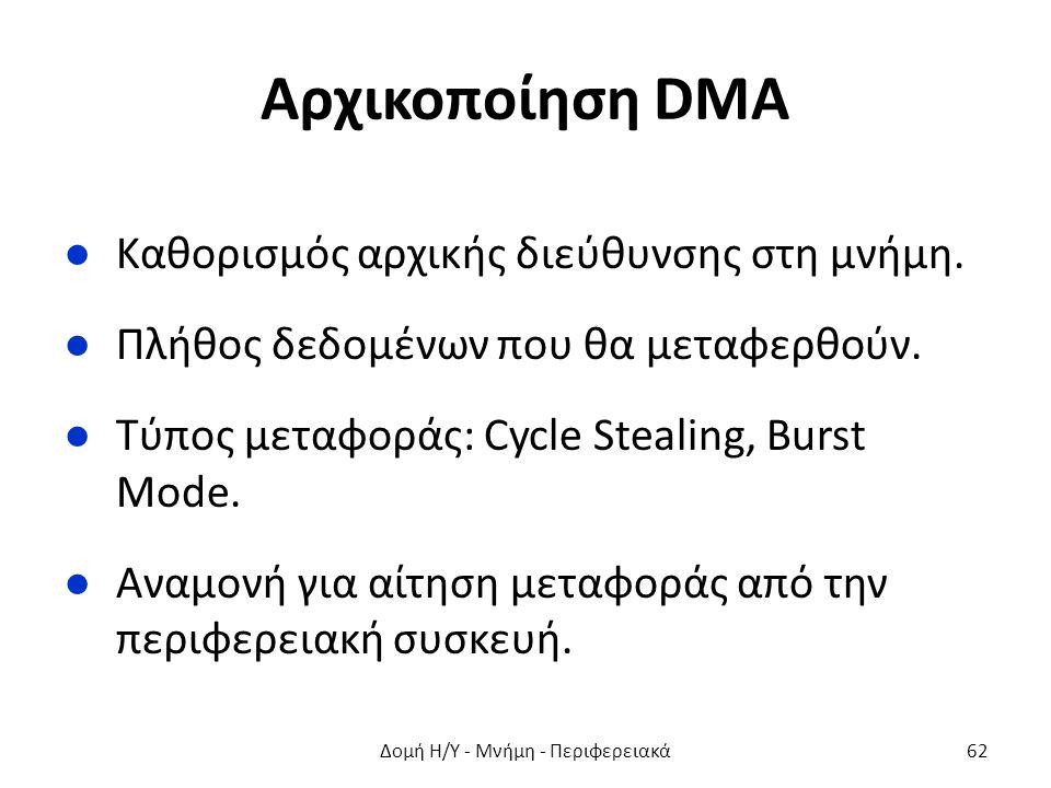 Αρχικοποίηση DMA ●Καθορισμός αρχικής διεύθυνσης στη μνήμη. ●Πλήθος δεδομένων που θα μεταφερθούν. ●Τύπος μεταφοράς: Cycle Stealing, Burst Mode. ●Αναμον