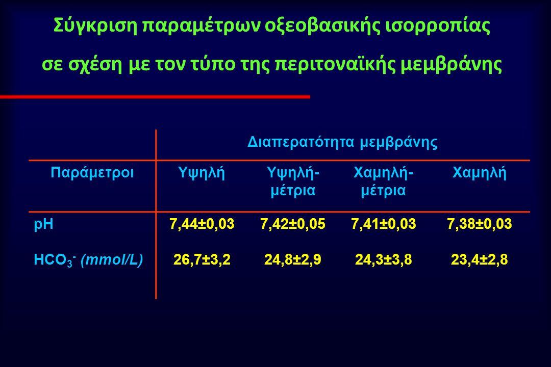 Σύγκριση παραμέτρων οξεοβασικής ισορροπίας σε σχέση με τον τύπο της περιτοναϊκής μεμβράνης Διαπερατότητα μεμβράνης ΠαράμετροιΥψηλήΥψηλή- μέτρια Χαμηλή- μέτρια Χαμηλή pH7,44±0,037,42±0,057,41±0,037,38±0,03 HCO 3 - (mmol/L)26,7±3,224,8±2,924,3±3,823,4±2,8