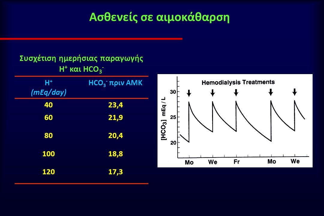 Ασθενείς σε αιμοκάθαρση Συσχέτιση ημερήσιας παραγωγής Η + και HCO 3 - Η + (mEq/day) ΗCΟ 3 - πριν ΑΜΚ 4023,4 6021,9 8020,4 10018,8 12017,3