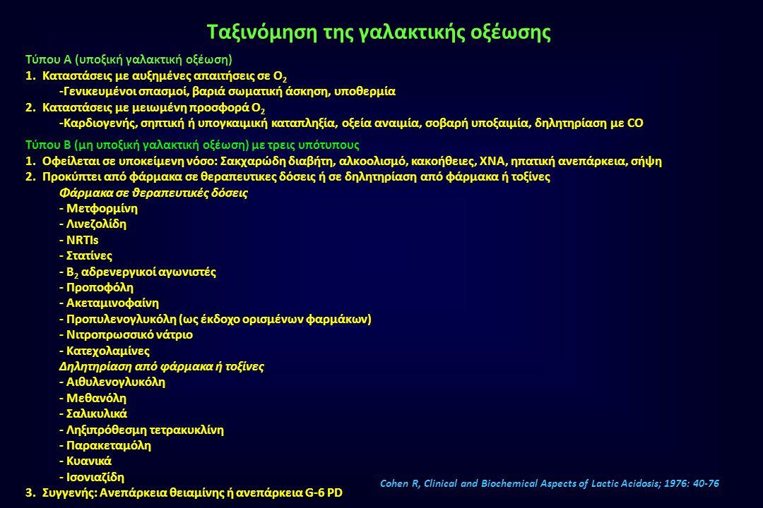 Φάρμακα σε θεραπευτικές δόσεις που προκαλούν γαλακτική οξέωση: - Μετφορμίνη - Λινεζολίδη - NRTIs - Στατίνες - β 2 -αδρενεργικοί αγωνιστές - Προποφόλη - Ακεταμινοφαίνη - Προπυλενογλυκόλη (ως έκδοχο φαρμάκων) - Νιτροπρωσσικό νάτριο - Κατεχολαμίνες Andersen, Mayo Clin Proc 2013; 88: 1127-1140 Ταξινόμηση της γαλακτικής οξέωσης