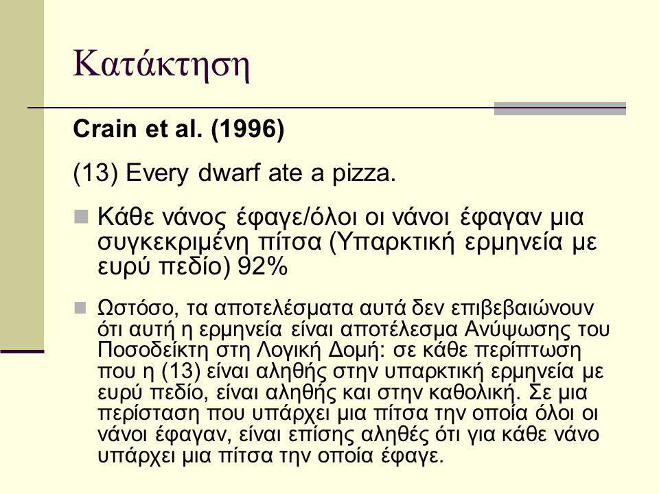 Κατάκτηση Crain et al. (1996) (13) Every dwarf ate a pizza.