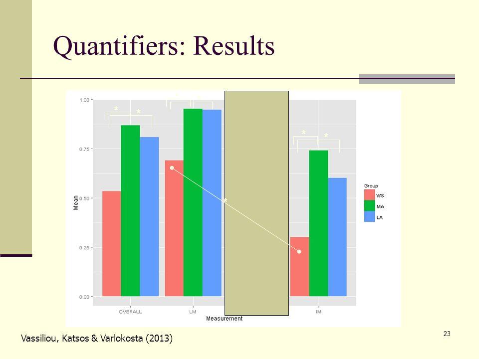 23 Quantifiers: Results * * * * * * * * Vassiliou, Katsos & Varlokosta (2013) *