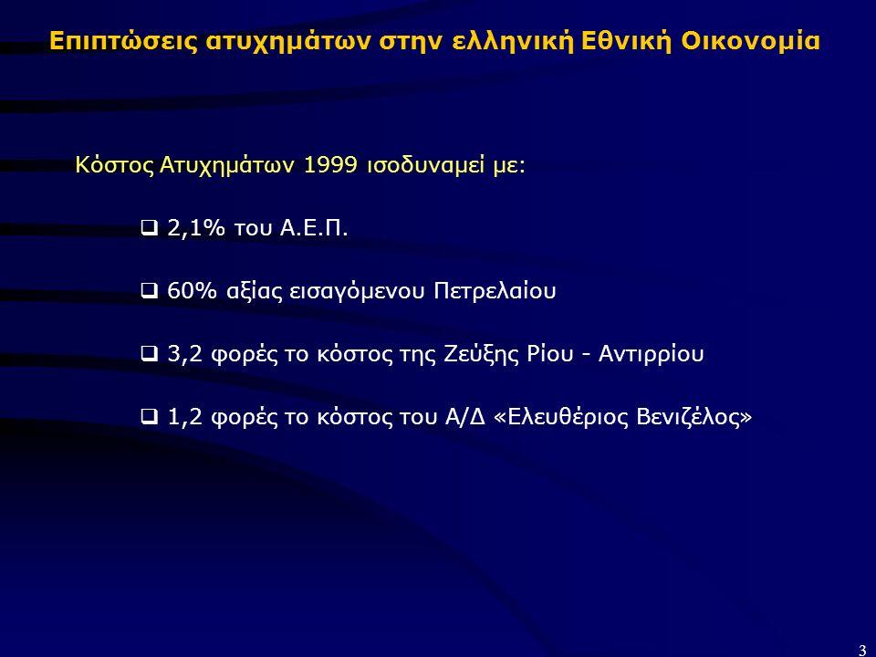 3 Επιπτώσεις ατυχημάτων στην ελληνική Εθνική Οικονομία Κόστος Ατυχημάτων 1999 ισοδυναμεί με:  2,1% του Α.Ε.Π.