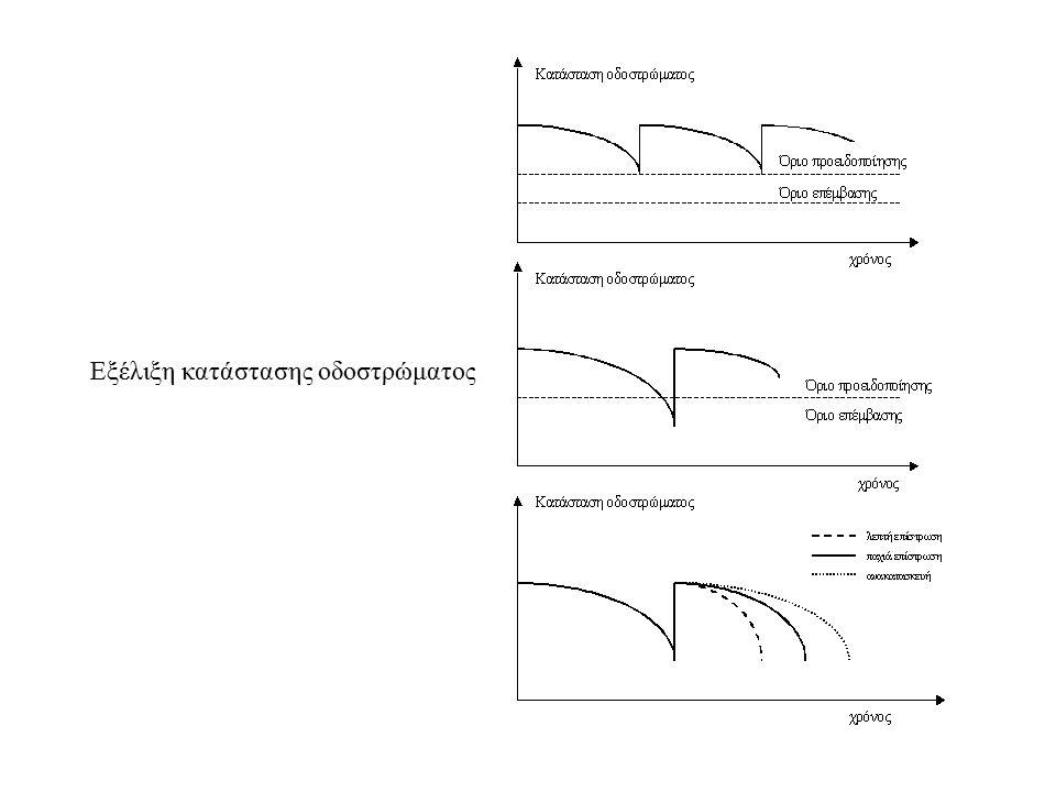 Εξέλιξη κατάστασης οδοστρώματος