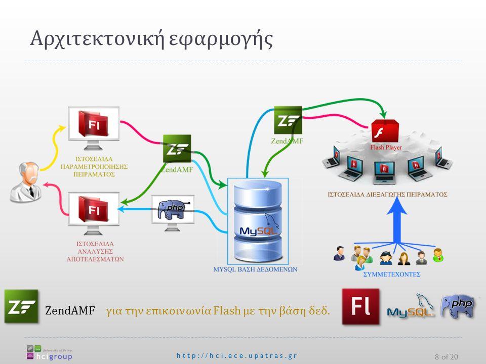 Αρχιτεκτονική εφαρμογής http://hci.ece.upatras.gr 8 of 20 ΖendAMF για την επικοινωνία Flash με την βάση δεδ.