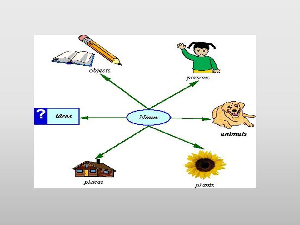 Ουσιαστικά/Nouns: Αρσενικά ο Θηλυκά η Ουδέτερα το -ας ο αναπτήρας -η η μηχανή -ο το βιβλίο -ης ο χάρτης -α η ομπρέλα -ι το ρολόι -ος ο φάκελος -α το άγαλμα masculine feminine neuter