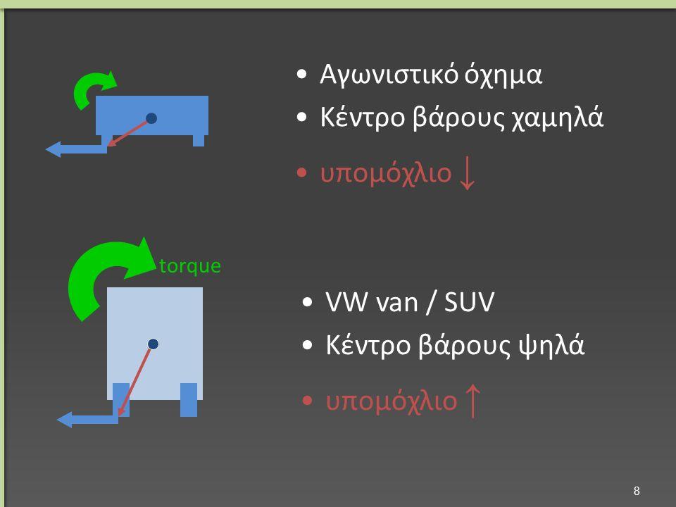 Συστήματα ελάττωσης τριβών σε πλάγια μεταφορά 19