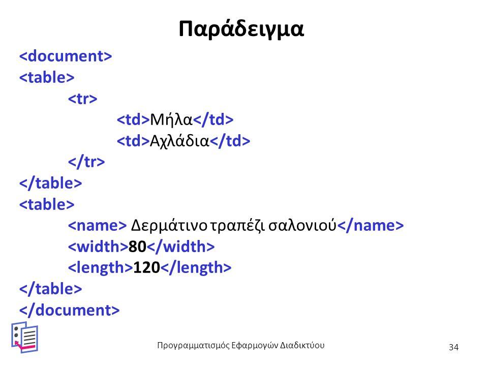 Παράδειγμα Μήλα Αχλάδια Δερμάτινο τραπέζι σαλονιού 80 120 Προγραμματισμός Εφαρμογών Διαδικτύου 34