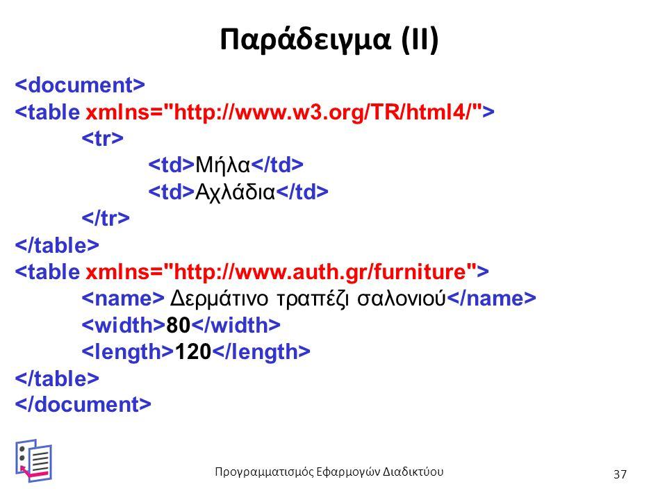 Παράδειγμα (ΙΙ) Μήλα Αχλάδια Δερμάτινο τραπέζι σαλονιού 80 120 Προγραμματισμός Εφαρμογών Διαδικτύου 37