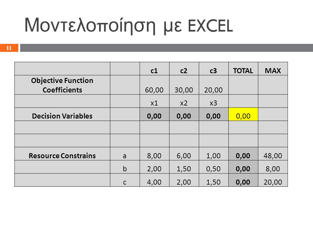 Μοντελο π οίηση με EXCEL c1c2c3TOTALMAX Objective Function Coefficients 60,0030,0020,00 x1x2x3 Decision Variables 0,00 Resource Constrainsa8,006,001,000,0048,00 b2,001,500,500,008,00 c4,002,001,500,0020,00 11