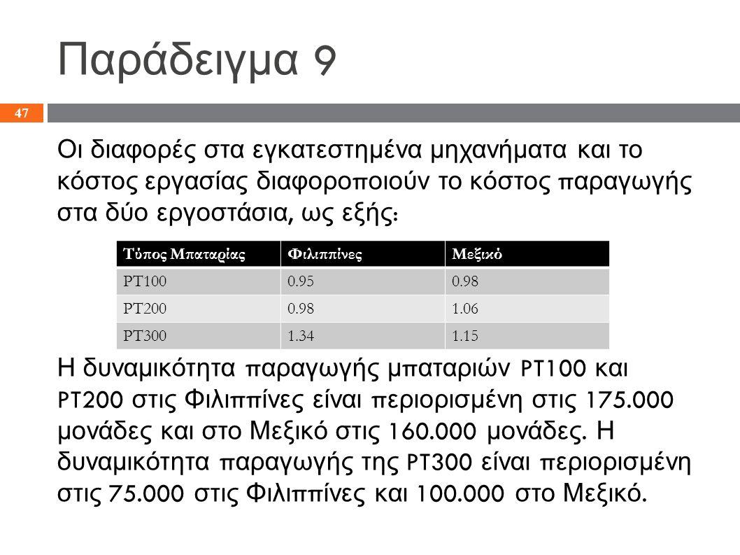 Παράδειγμα 9 Οι διαφορές στα εγκατεστημένα μηχανήματα και το κόστος εργασίας διαφορο π οιούν το κόστος π αραγωγής στα δύο εργοστάσια, ως εξής : Η δυναμικότητα π αραγωγής μ π αταριών PT100 και PT200 στις Φιλι ππ ίνες είναι π εριορισμένη στις 175.000 μονάδες και στο Μεξικό στις 160.000 μονάδες.