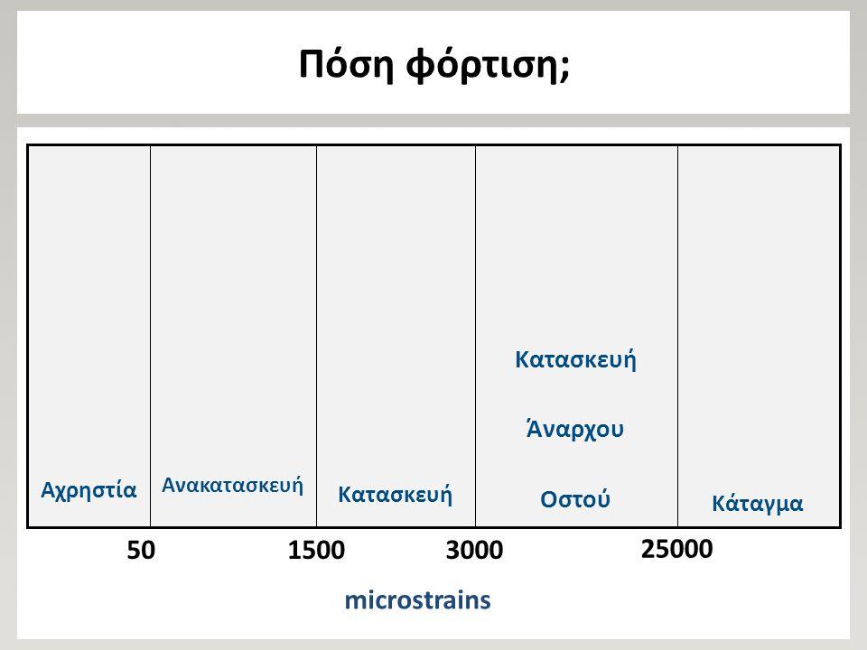 Πόση φόρτιση; Κάταγμα Κατασκευή Άναρχου Οστού Κατασκευή Ανακατασκευή Αχρηστία 5015003000 25000 microstrains