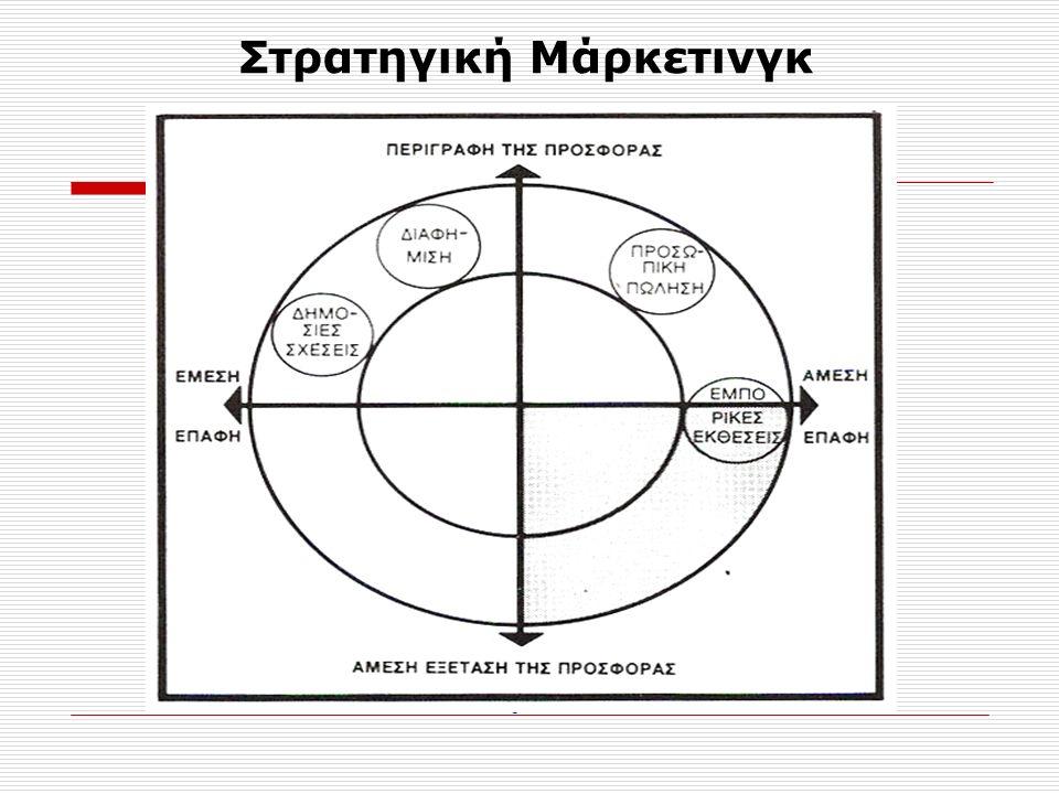 Στόχοι Μάρκετινγκ  Παρουσίαση – προώθηση των προϊόντων.