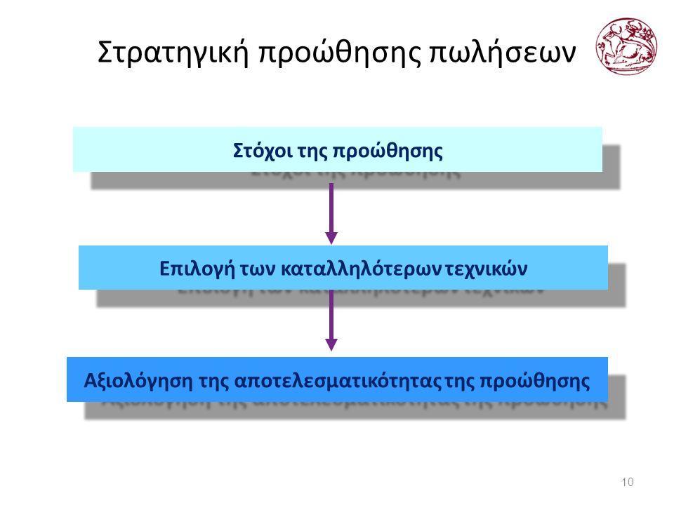 Στρατηγική προώθησης πωλήσεων 10 Στόχοι της προώθησης Επιλογή των καταλληλότερων τεχνικών Αξιολόγηση της αποτελεσματικότητας της προώθησης