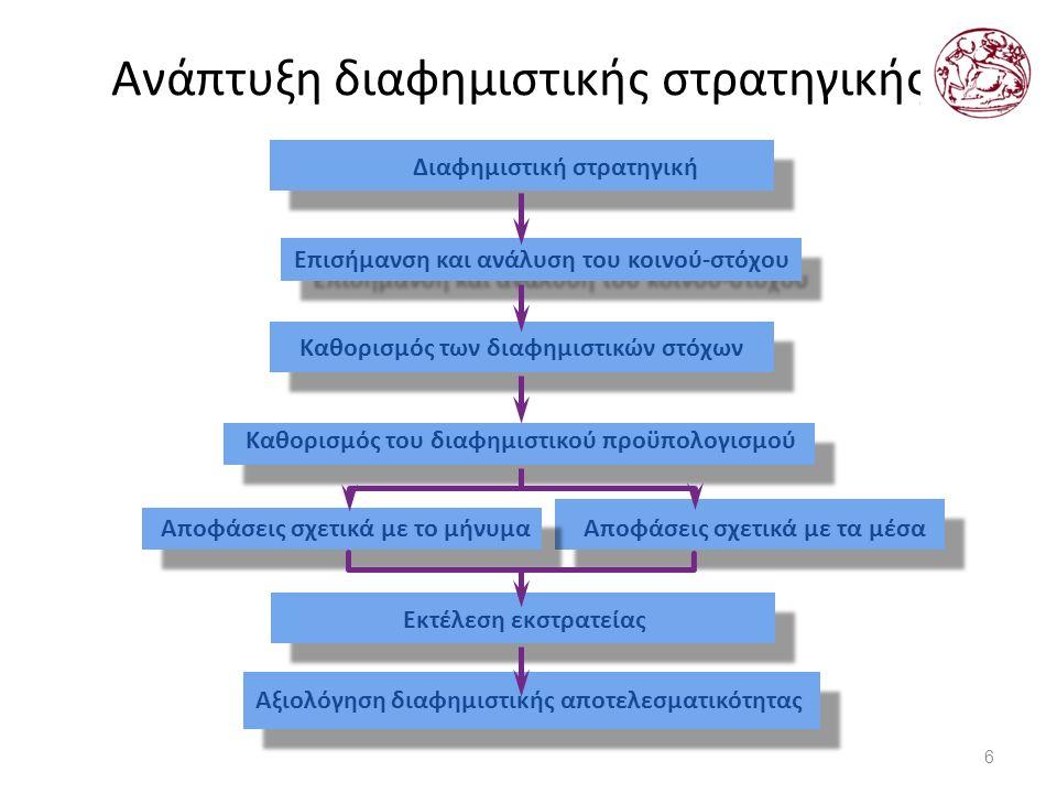 Ανάπτυξη διαφημιστικής στρατηγικής 6 Επισήμανση και ανάλυση του κοινού-στόχου Διαφημιστική στρατηγική Καθορισμός των διαφημιστικών στόχων Καθορισμός του διαφημιστικού προϋπολογισμού Αποφάσεις σχετικά με το μήνυμα Αποφάσεις σχετικά με τα μέσα Εκτέλεση εκστρατείας Αξιολόγηση διαφημιστικής αποτελεσματικότητας