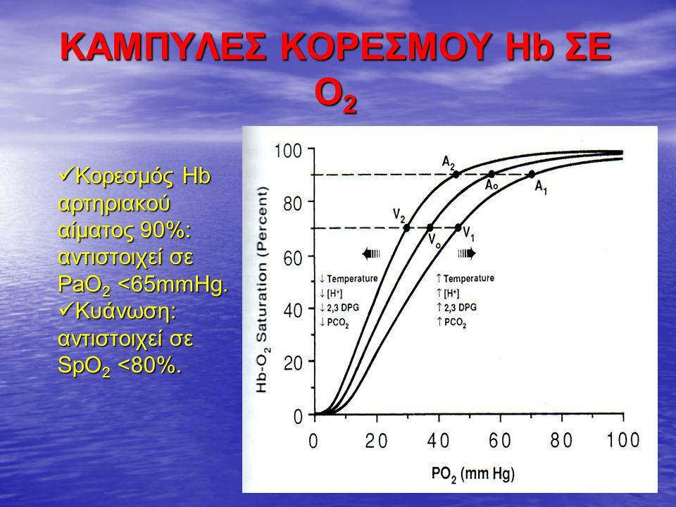 ΚΑΜΠΥΛΕΣ ΚΟΡΕΣΜΟΥ Hb ΣΕ O 2 Κορεσμός Hb αρτηριακού αίματος 90%: αντιστοιχεί σε PaO 2 <65mmHg.