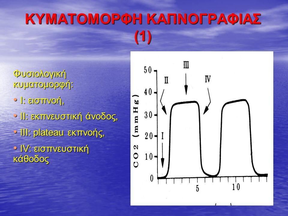 ΚΥΜΑΤΟΜΟΡΦΗ ΚΑΠΝΟΓΡΑΦΙΑΣ (1) Φυσιολογική κυματομορφή: Ι: εισπνοή, Ι: εισπνοή, ΙΙ: εκπνευστική άνοδος, ΙΙ: εκπνευστική άνοδος, ΙΙΙ: plateau εκπνοής, ΙΙΙ: plateau εκπνοής, ΙV: εισπνευστική κάθοδος ΙV: εισπνευστική κάθοδος