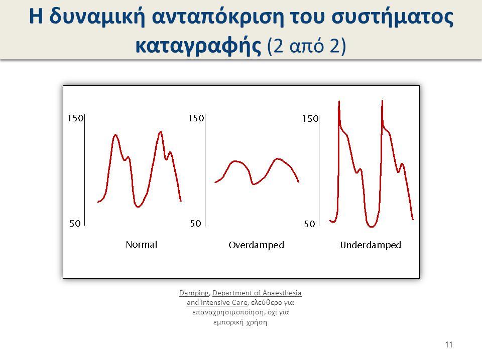 Η δυναμική ανταπόκριση του συστήματος καταγραφής (2 από 2) DampingDamping, Department of Anaesthesia and Intensive Care, ελεύθερο για επαναχρησιμοποίηση, όχι για εμπορική χρήσηDepartment of Anaesthesia and Intensive Care 11