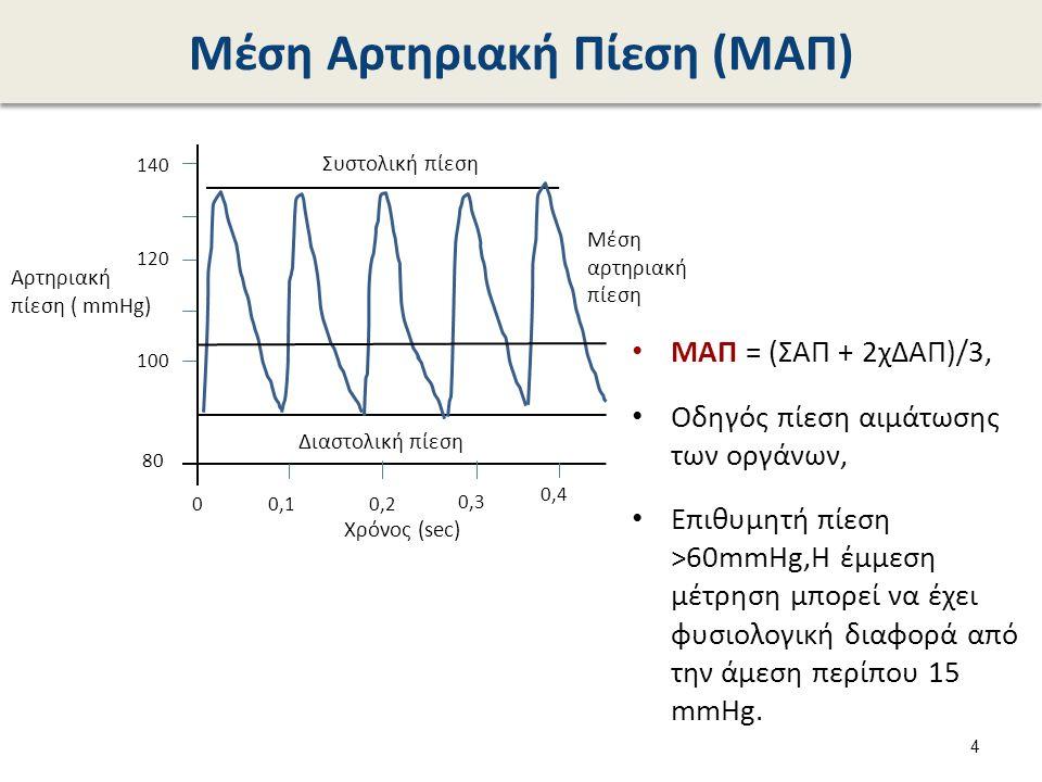 Υπολογισμός Μέσης Αρτηριακής Πίεσης (ΜΑΠ) 5