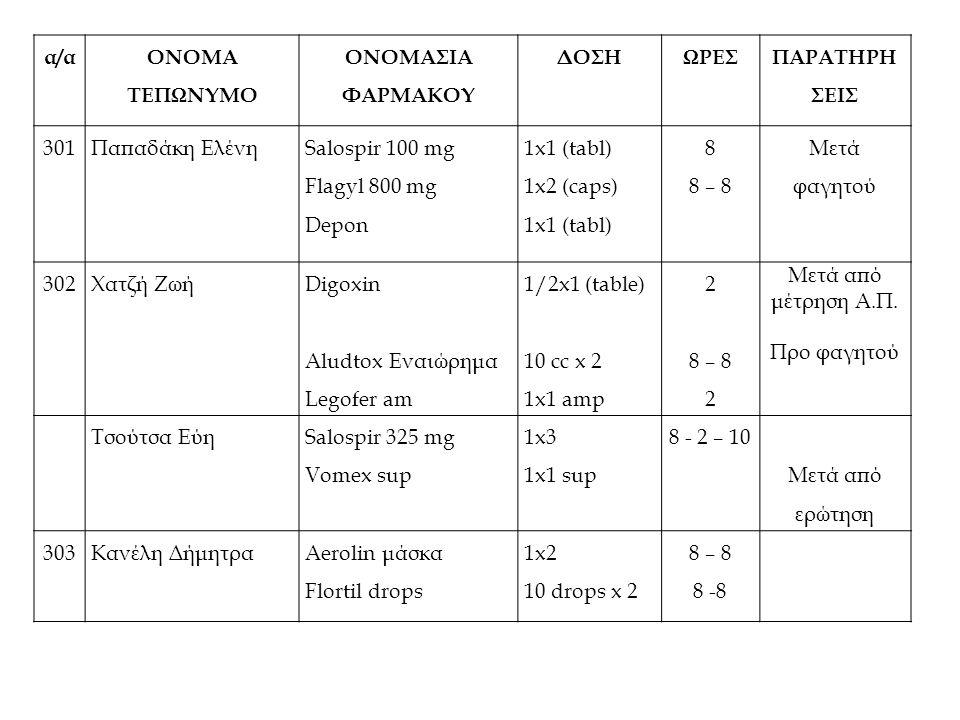 α/α ΟΝΟΜΑ ΤΕΠΩΝΥΜΟ ΟΝΟΜΑΣΙΑ ΦΑΡΜΑΚΟΥ ΔΟΣΗΩΡΕΣ ΠΑΡΑΤΗΡΗ ΣΕΙΣ 301Παπαδάκη Ελένη Salospir 100 mg Flagyl 800 mg Depon 1x1 (tabl) 1x2 (caps) 1x1 (tabl) 8 8