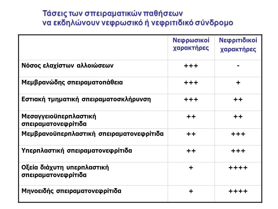 Νεφρωσικοί χαρακτήρες Νεφριτιδικοί χαρακτήρες Νόσος ελαχίστων αλλοιώσεων+++- Μεμβρανώδης σπειραματοπάθεια++++ Εστιακή τμηματική σπειραματοσκλήρυνση+++++ Μεσαγγειοϋπερπλαστική σπειραματονεφρίτιδα ++ Μεμβρανοϋπερπλαστική σπειραματονεφρίτιδα+++++ Υπερπλαστική σπειραματονεφρίτιδα+++++ Οξεία διάχυτη υπερπλαστική σπειραματονεφρίτιδα +++++ Μηνοειδής σπειραματονεφρίτιδα+++++ Τάσεις των σπειραματικών παθήσεων να εκδηλώνουν νεφρωσικό ή νεφριτιδικό σύνδρομο