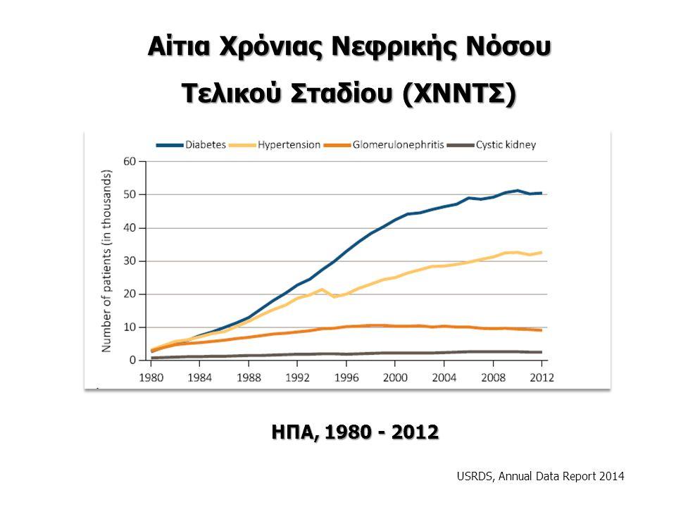 Αίτια Χρόνιας Νεφρικής Νόσου Τελικού Σταδίου (ΧΝΝΤΣ) USRDS, Annual Data Report 2014 ΗΠΑ, 1980 - 2012